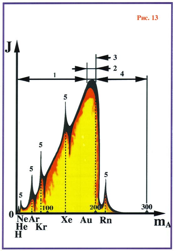 http://www.levashov.info/Books/Last-appeal/Fig-13.jpg